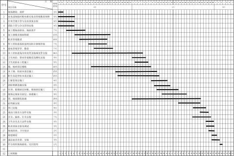 施工进度计划表范例2