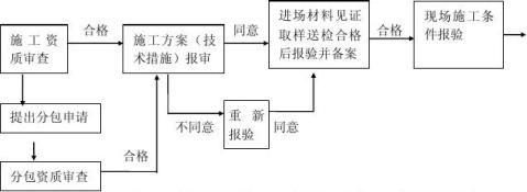 建筑节能工程监理细则范本