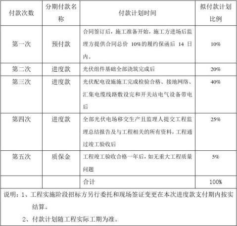 华能新疆能源开发有限公司焉耆光伏并网发电一期20MWp项目工程监理合同终稿