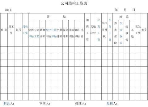 公司结构工资表