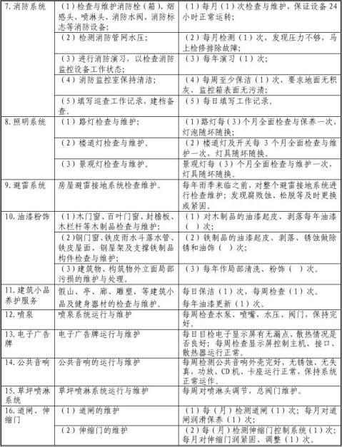 前期物业管理协议与开发商