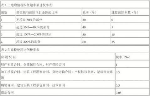 20xx注册税务师考试税务代理实务模拟试题三