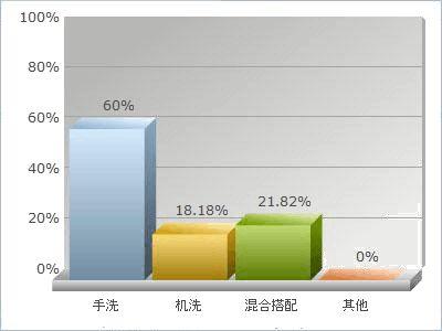 广州蓝月亮校园推广营销策划书