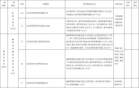 湖北省中小学校体育工作检查评估细则