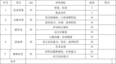 小学生英语口语比赛方案及评分表