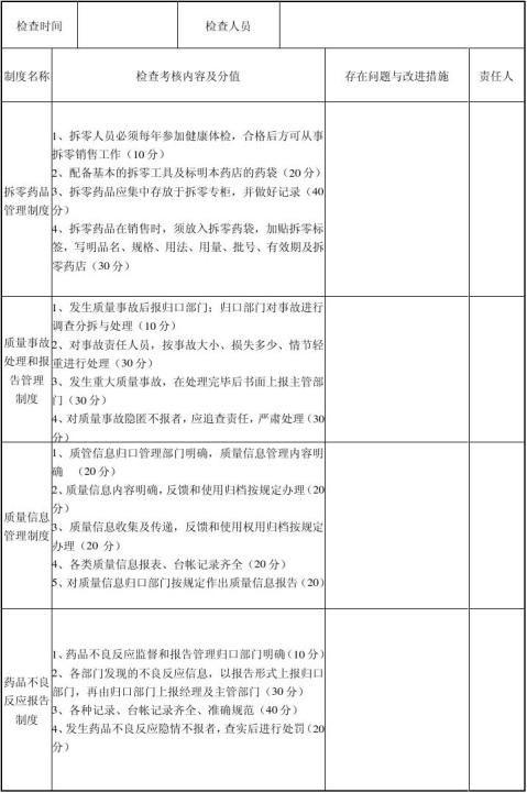 药店质量管理制度执行情况检查表