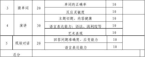 小学生英语口语比赛方案