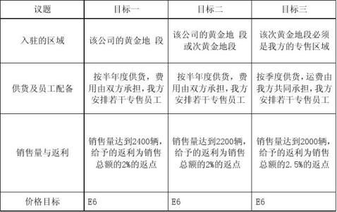 商务谈判策划书