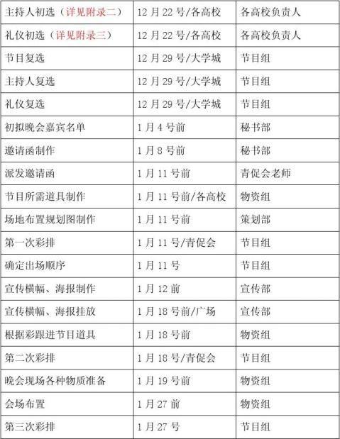 20xx大学生迎春晚会策划书第五次修改版