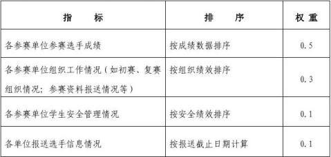 小学英语口语竞赛方案