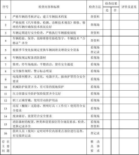 道路交通运输企业安全管理检查表