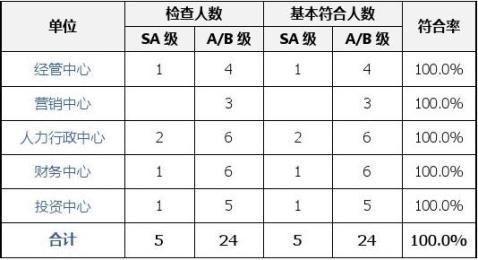集团及四川公司绩效检查简报13年第三期