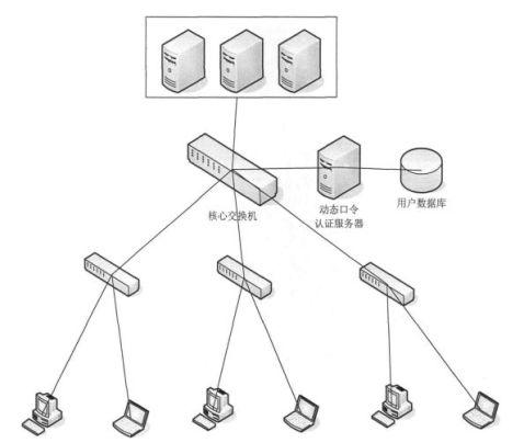 中小型公司网络安全方案1