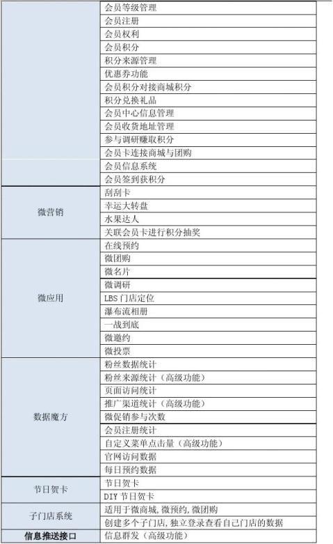 西安银桥乳业微信公众平台建设设计方案书