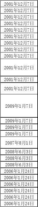 强制性产品认证对照表