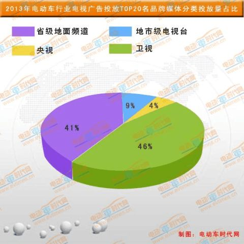 20xx电动车行业电视广告投放数据分析