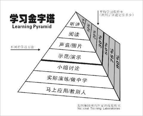 小组建设管理及评价