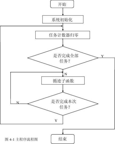 循迹移动小车设计报告沈国权王燕伟刘丽丽