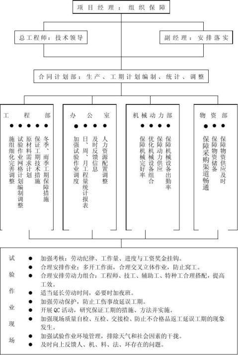 网络计划与工期保证措施