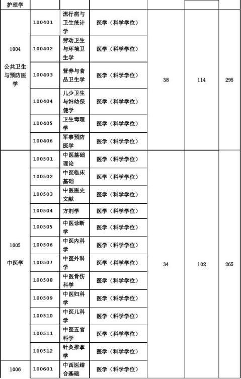 重庆医科大学20xx年硕士研究生复试基本分数线