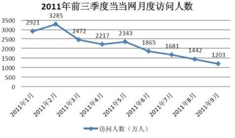 转自优米网中国20xx年B2CC2C重要商家分析