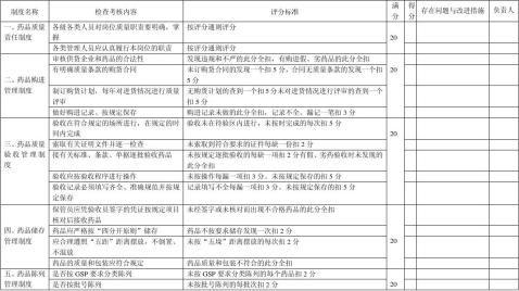 药店质量管理制度执行情况自查表