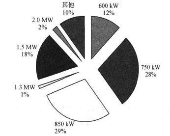 中国风电产业现状与发展