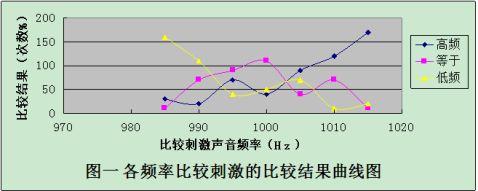 恒定刺激法测定声音频率的差别阈限