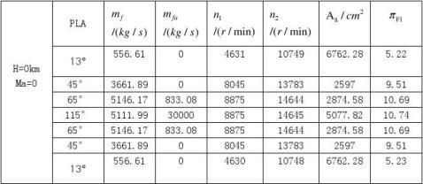 涡喷涡扇发动机控制系统建模与仿真实验报告