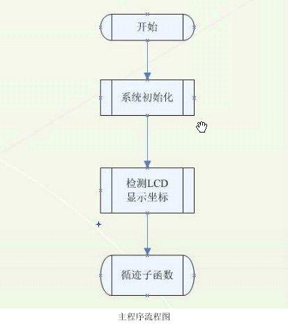 循迹小车设计报告1