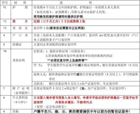日本旅游签证所需的材料