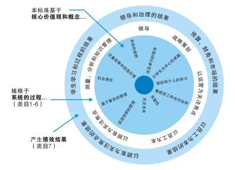 深圳市市长质量奖教育类评定标准20xx20xx