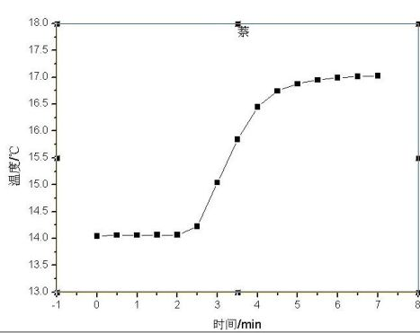 实验报告蔗糖燃烧热的测定