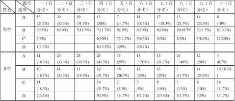 芜湖市小家电市场调查报告