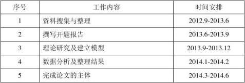 20xx0910赵久欢开题报告修订1
