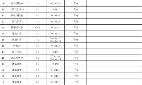 电气接地电阻测试记录表20xx年3月