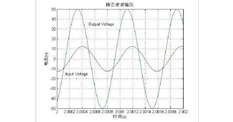 信号与系统仿真实验报告6