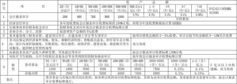 山西省会计师事务所服务收费标准20xx