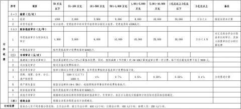 广西会计师事务所服务收费新标准