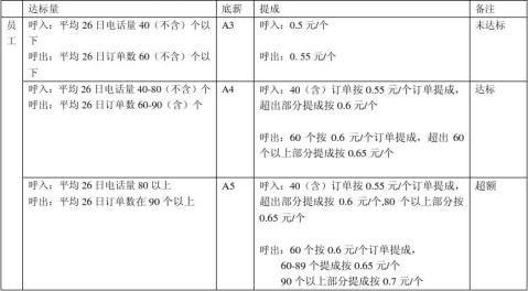 电子商务部规划