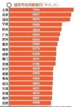 20xx年全国城市平均工资排名公布社科院