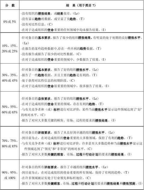 深圳市市长质量奖评定标准20xx20xx