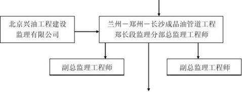 阳逻支线环境监理报告