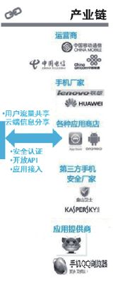 QQ手机管家白皮书基于MTAA的手机终端健康管理解决方案