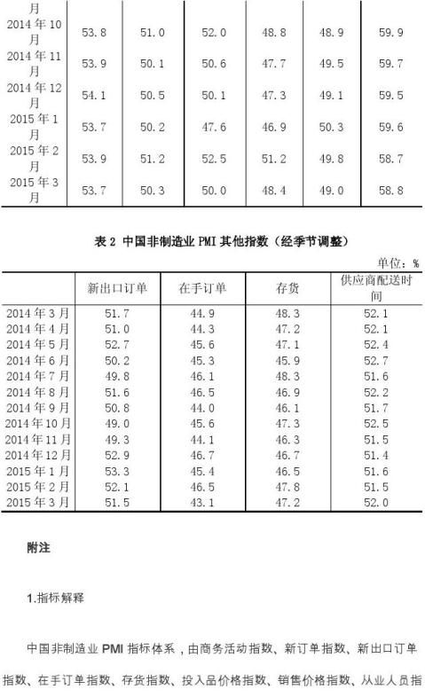 20xx年3月中国非制造业商务活动指数为53
