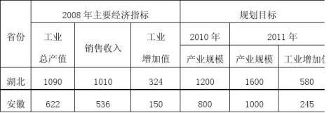 湖北省电子信息产业发展调研报告