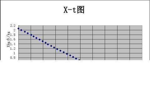 洞道干燥速率曲线的测定