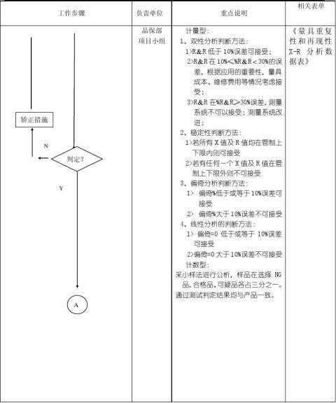 测量系统分析管理办法