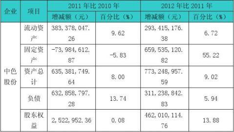 中色股份有限公司财务报表分析的研究