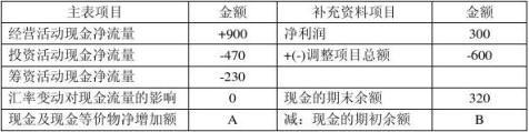 上市公司财务报表分析试卷A
